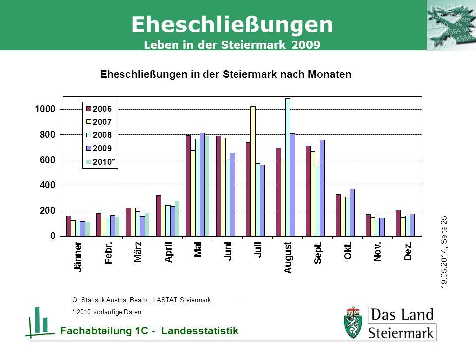 Autor 19.05.2014, Seite 25 Leben in der Steiermark 2009 Fachabteilung 1C - Landesstatistik Eheschließungen Q: Statistik Austria; Bearb.: LASTAT Steiermark * 2010 vorläufige Daten
