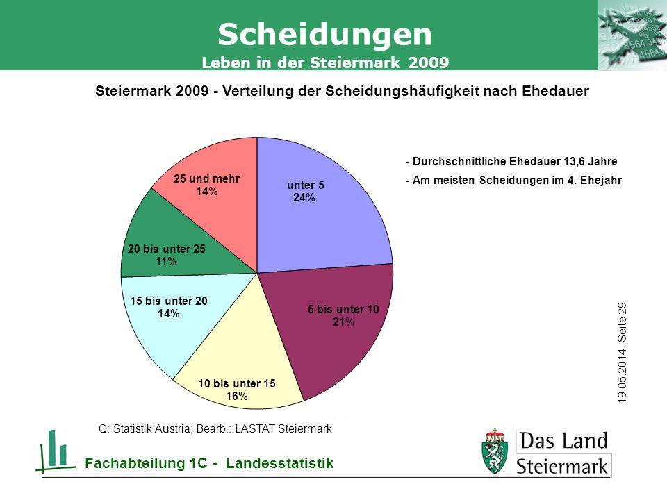 Autor 19.05.2014, Seite 29 Leben in der Steiermark 2009 Fachabteilung 1C - Landesstatistik Scheidungen Q: Statistik Austria; Bearb.: LASTAT Steiermark