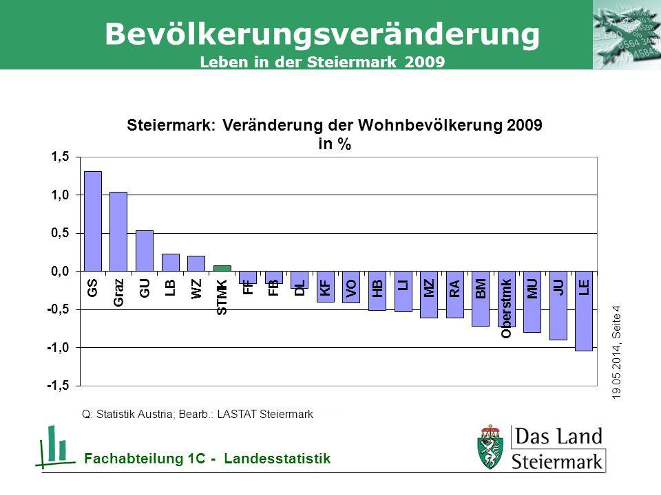 Autor 19.05.2014, Seite 4 Leben in der Steiermark 2009 Fachabteilung 1C - Landesstatistik Bevölkerungsveränderung Q: Statistik Austria; Bearb.: LASTAT Steiermark
