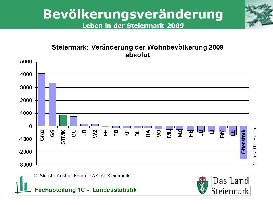 Autor 19.05.2014, Seite 5 Leben in der Steiermark 2009 Fachabteilung 1C - Landesstatistik Bevölkerungsveränderung Q: Statistik Austria; Bearb.: LASTAT Steiermark