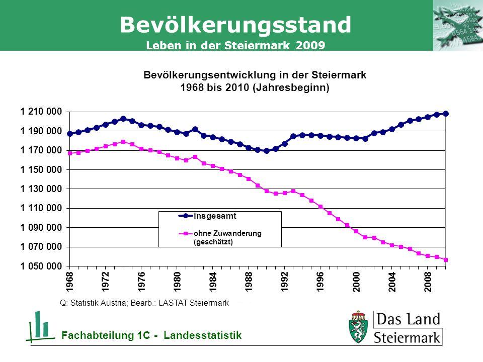 Autor 19.05.2014, Seite 7 Leben in der Steiermark 2009 Fachabteilung 1C - Landesstatistik Bevölkerungsstand Q: Statistik Austria; Bearb.: LASTAT Steiermark