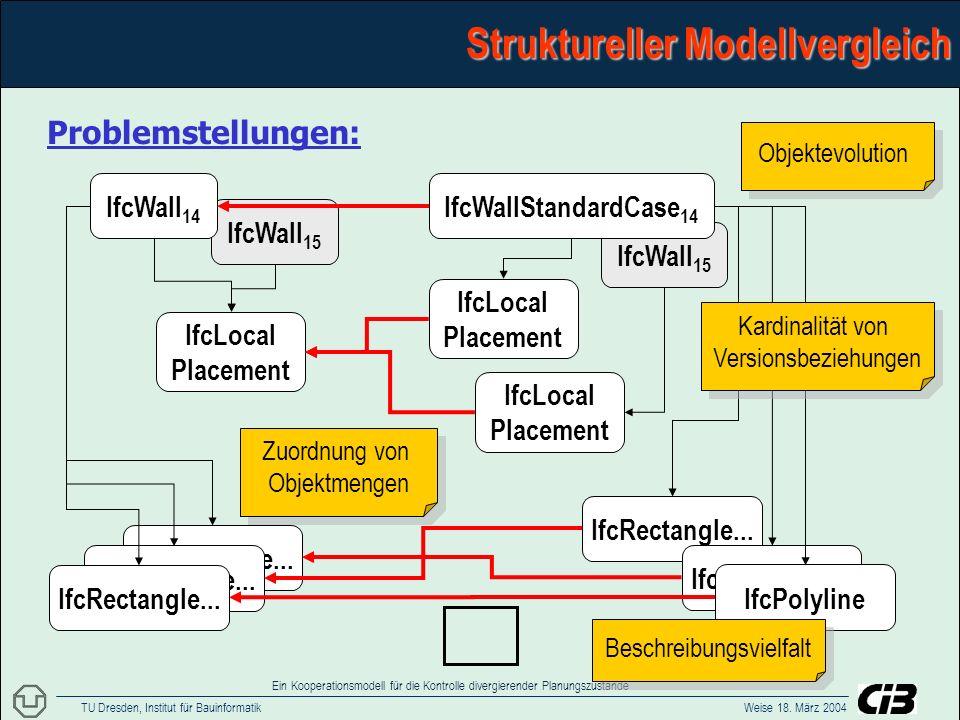 TU Dresden, Institut für Bauinformatik Weise 18. März 2004 Ein Kooperationsmodell für die Kontrolle divergierender Planungszustände IfcRectangle... If