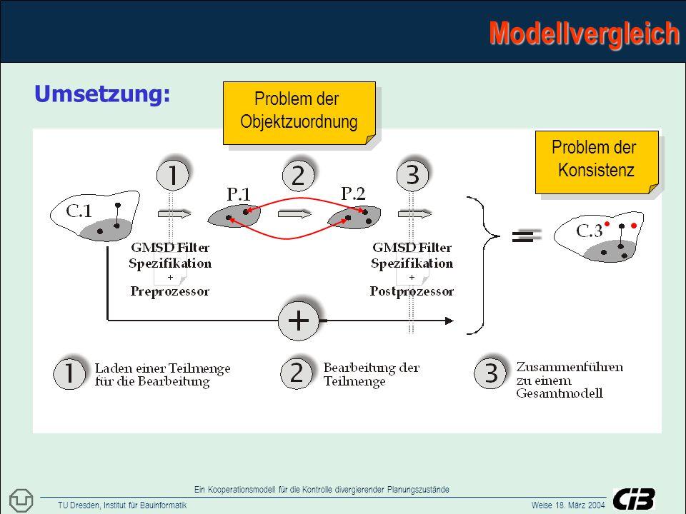TU Dresden, Institut für Bauinformatik Weise 18. März 2004 Ein Kooperationsmodell für die Kontrolle divergierender PlanungszuständeModellvergleich Ums