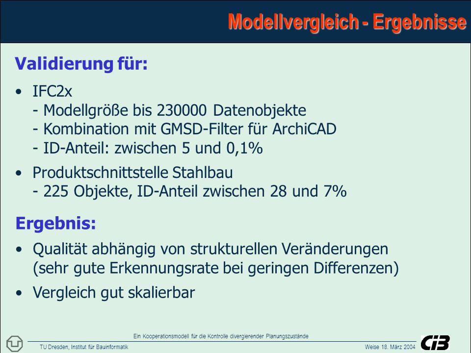 TU Dresden, Institut für Bauinformatik Weise 18. März 2004 Ein Kooperationsmodell für die Kontrolle divergierender Planungszustände Modellvergleich -