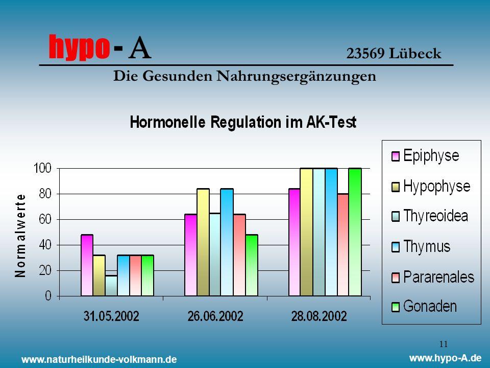 11 hypo - 23569 Lübeck Die Gesunden Nahrungsergänzungen www.naturheilkunde-volkmann.de www.hypo-A.de