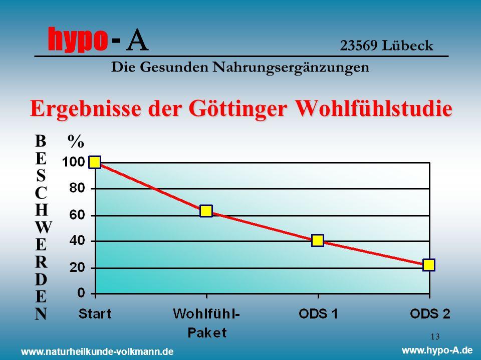 13 Ergebnisse der Göttinger Wohlfühlstudie www.naturheilkunde-volkmann.de www.hypo-A.de BESCHWERDENBESCHWERDEN % hypo - 23569 Lübeck Die Gesunden Nahrungsergänzungen