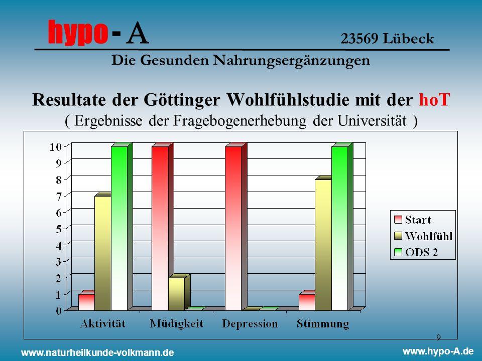 9 Resultate der Göttinger Wohlfühlstudie mit der hoT ( Ergebnisse der Fragebogenerhebung der Universität ) www.naturheilkunde-volkmann.de www.hypo-A.d