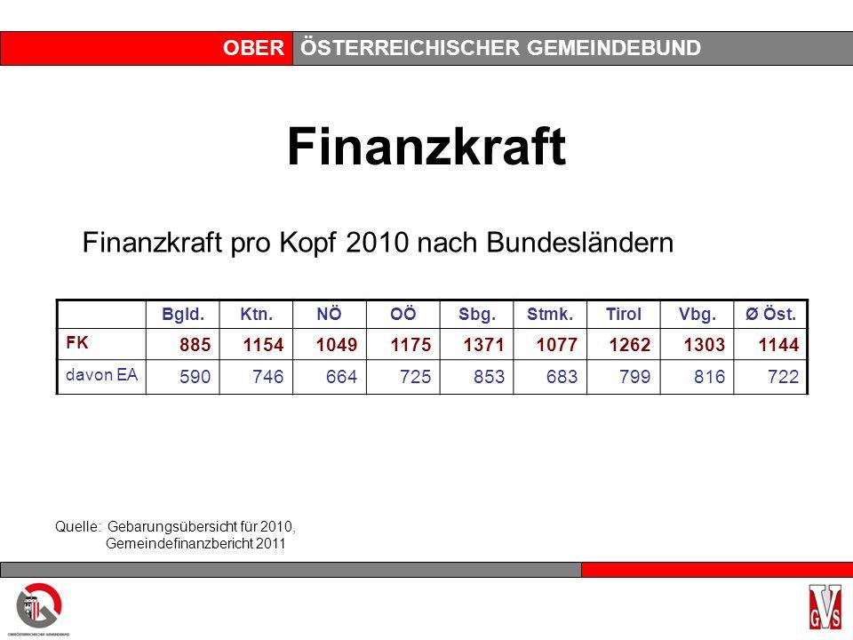 OBERÖSTERREICHISCHER GEMEINDEBUND Finanzkraft Finanzkraft pro Kopf 2010 nach Bundesländern Bgld.Ktn.NÖOÖSbg.Stmk.TirolVbg.Ø Öst. FK 885115410491175137