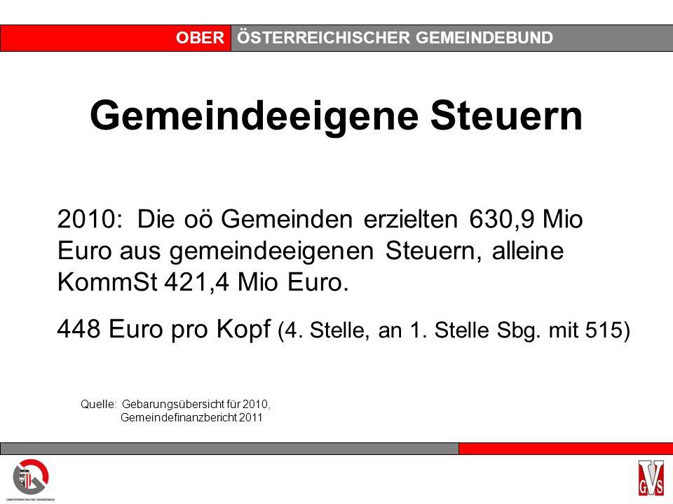 OBERÖSTERREICHISCHER GEMEINDEBUND Gemeindeeigene Steuern 2010: Die oö Gemeinden erzielten 630,9 Mio Euro aus gemeindeeigenen Steuern, alleine KommSt 421,4 Mio Euro.