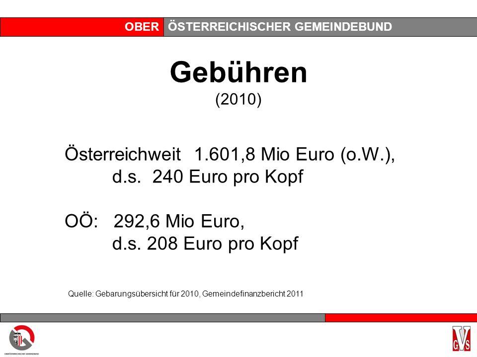 OBERÖSTERREICHISCHER GEMEINDEBUND Gebühren (2010) Österreichweit 1.601,8 Mio Euro (o.W.), d.s. 240 Euro pro Kopf OÖ: 292,6 Mio Euro, d.s. 208 Euro pro