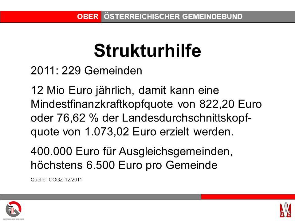 OBERÖSTERREICHISCHER GEMEINDEBUND Strukturhilfe 2011: 229 Gemeinden 12 Mio Euro jährlich, damit kann eine Mindestfinanzkraftkopfquote von 822,20 Euro