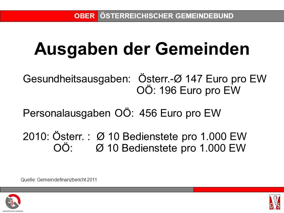 OBERÖSTERREICHISCHER GEMEINDEBUND Ausgaben der Gemeinden Gesundheitsausgaben: Österr.-Ø 147 Euro pro EW OÖ: 196 Euro pro EW Personalausgaben OÖ: 456 Euro pro EW 2010: Österr.