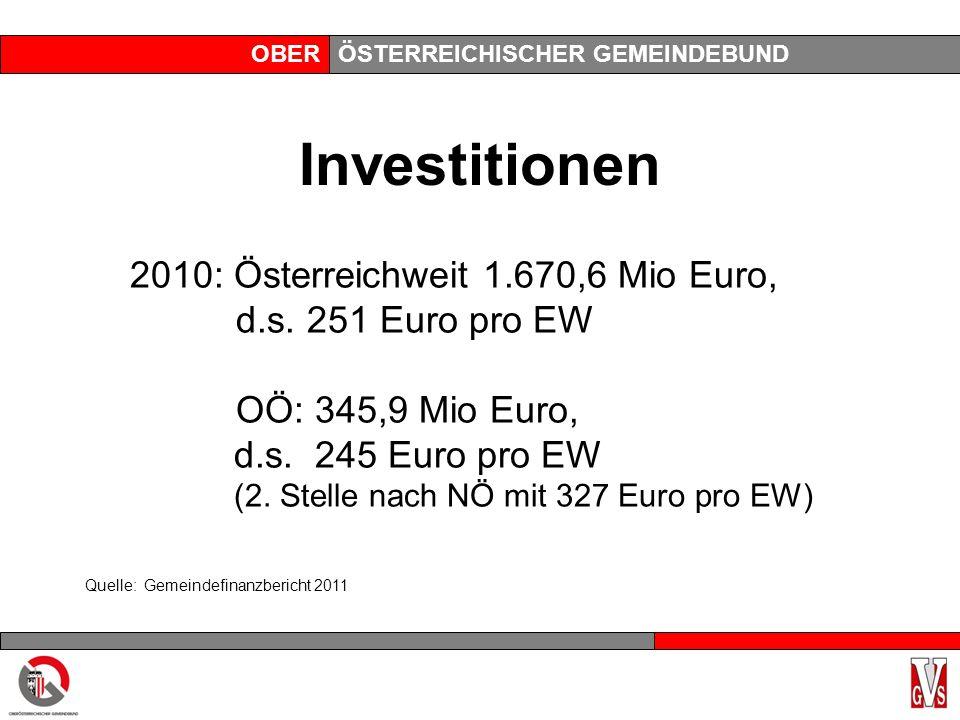 OBERÖSTERREICHISCHER GEMEINDEBUND Investitionen 2010: Österreichweit 1.670,6 Mio Euro, d.s. 251 Euro pro EW OÖ: 345,9 Mio Euro, d.s. 245 Euro pro EW (
