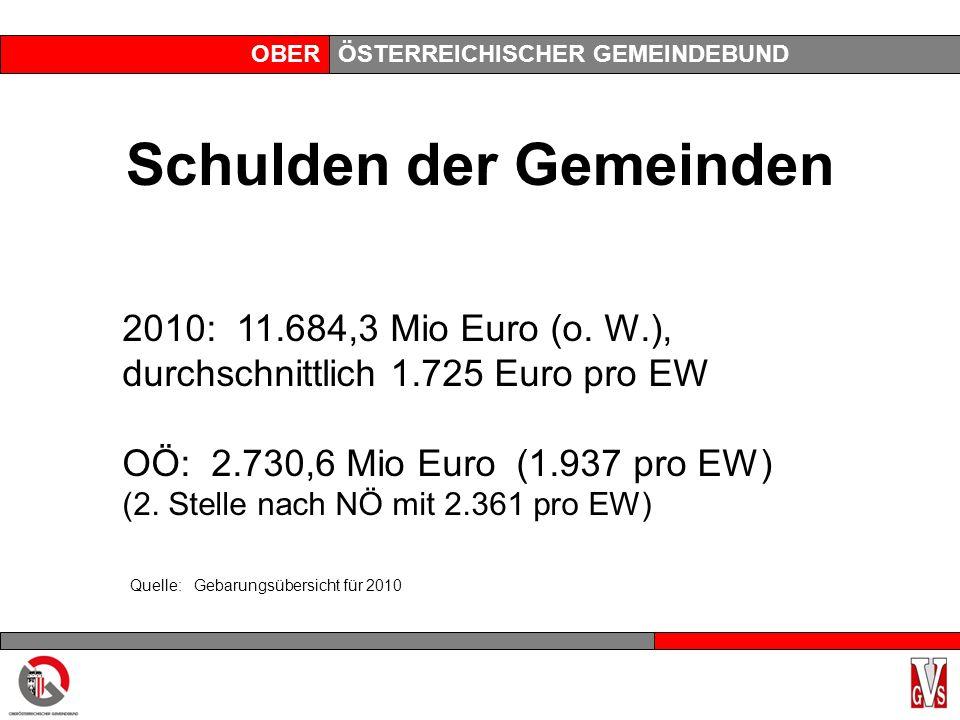 OBERÖSTERREICHISCHER GEMEINDEBUND Schulden der Gemeinden 2010: 11.684,3 Mio Euro (o. W.), durchschnittlich 1.725 Euro pro EW OÖ: 2.730,6 Mio Euro (1.9