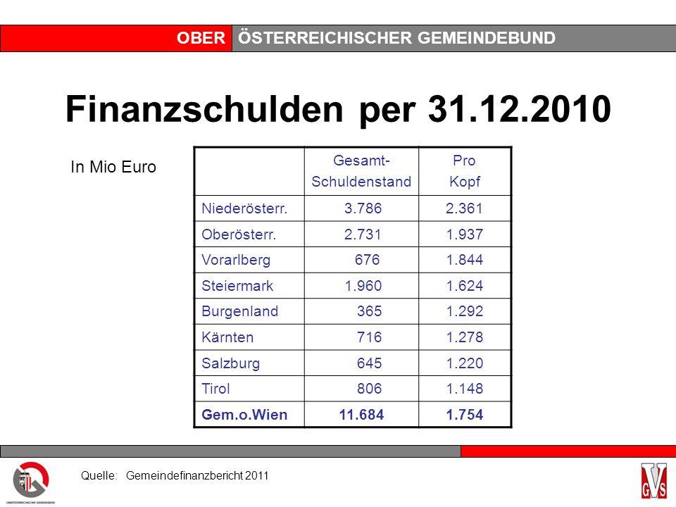 OBERÖSTERREICHISCHER GEMEINDEBUND Finanzschulden per 31.12.2010 Gesamt- Schuldenstand Pro Kopf Niederösterr. 3.7862.361 Oberösterr. 2.7311.937 Vorarlb