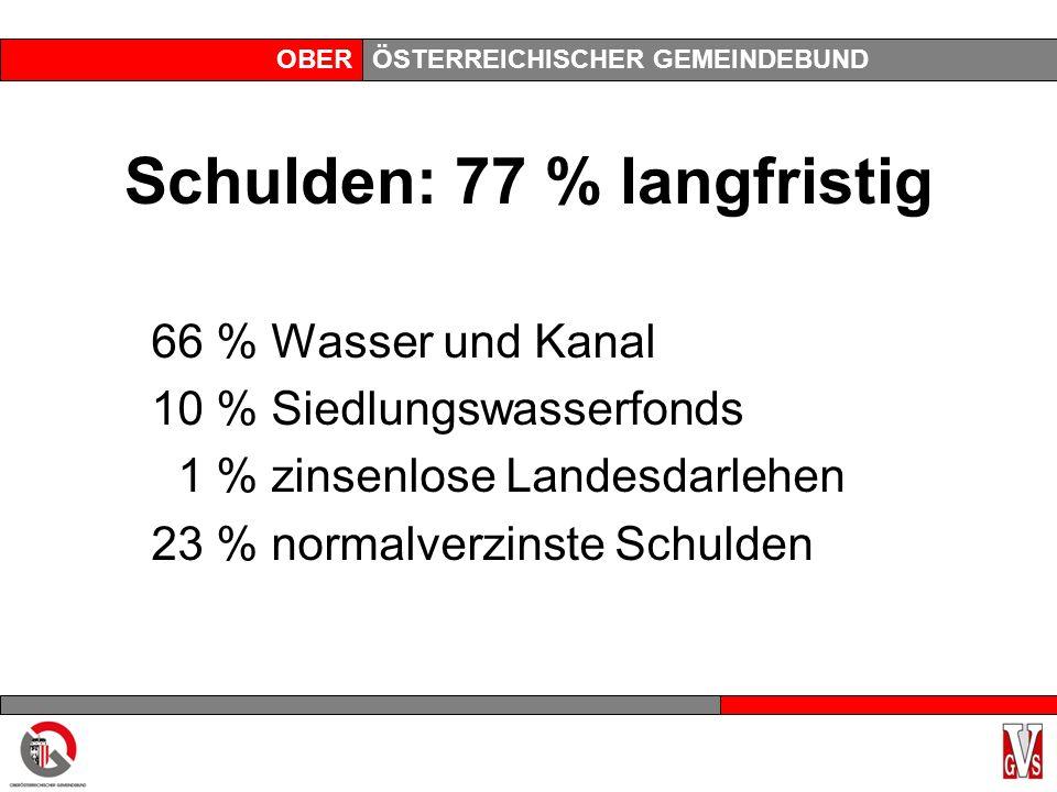 OBERÖSTERREICHISCHER GEMEINDEBUND Schulden: 77 % langfristig 66 % Wasser und Kanal 10 % Siedlungswasserfonds 1 % zinsenlose Landesdarlehen 23 % normal