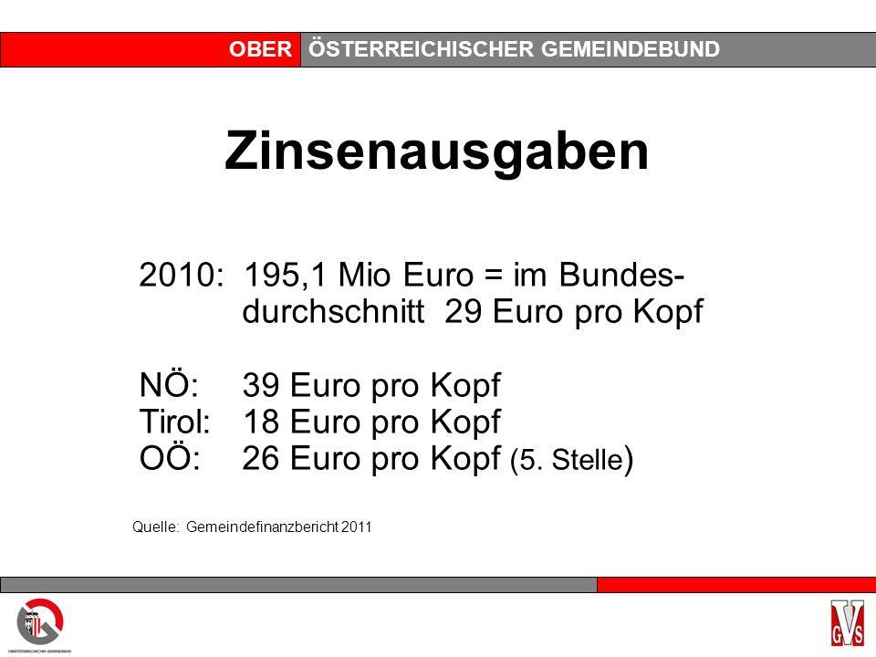 OBERÖSTERREICHISCHER GEMEINDEBUND Zinsenausgaben 2010: 195,1 Mio Euro = im Bundes- durchschnitt 29 Euro pro Kopf NÖ:39 Euro pro Kopf Tirol:18 Euro pro