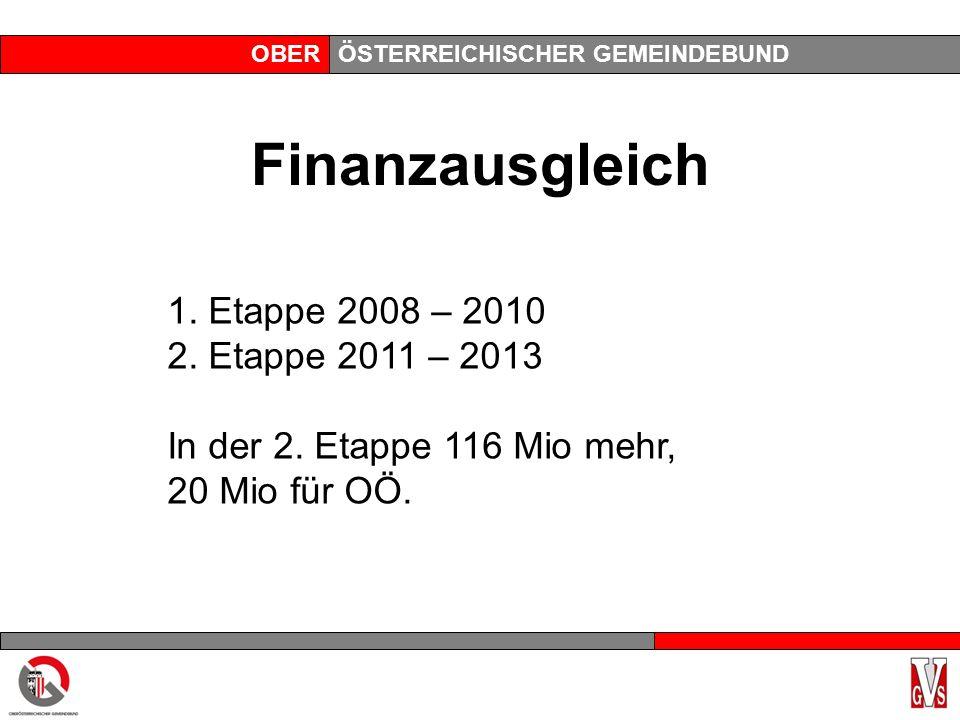 OBERÖSTERREICHISCHER GEMEINDEBUND Finanzausgleich 1. Etappe 2008 – 2010 2. Etappe 2011 – 2013 In der 2. Etappe 116 Mio mehr, 20 Mio für OÖ.