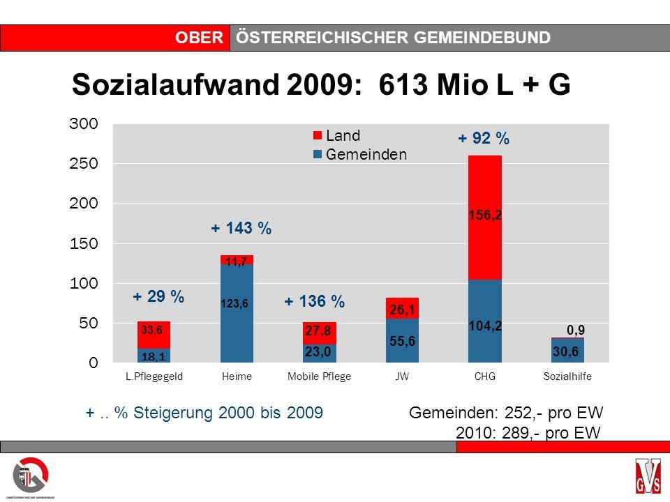 OBERÖSTERREICHISCHER GEMEINDEBUND Sozialaufwand 2009: 613 Mio L + G 33,6 + 29 % 123,6 11,7 23,0 27,8 + 136 % 55,6 26,1 104,2 156,2 + 92 % +..