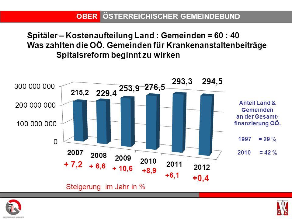 OBERÖSTERREICHISCHER GEMEINDEBUND Anteil Land & Gemeinden an der Gesamt- finanzierung OÖ. 1997 = 29 % 2010 = 42 % Spitäler – Kostenaufteilung Land : G