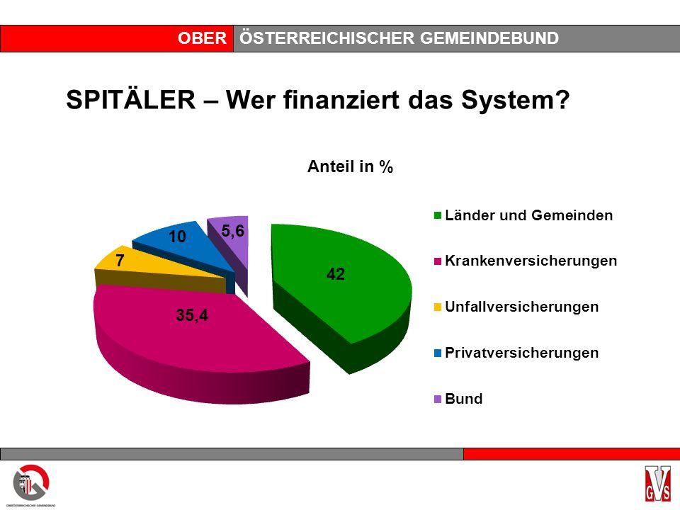 OBERÖSTERREICHISCHER GEMEINDEBUND SPITÄLER – Wer finanziert das System? 33,4