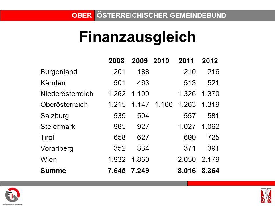 OBERÖSTERREICHISCHER GEMEINDEBUND Finanzausgleich 2008 20092010 2011 2012 Burgenland201188210216 Kärnten501463513521 Niederösterreich1.2621.1991.3261.
