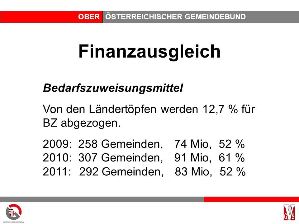 OBERÖSTERREICHISCHER GEMEINDEBUND Finanzausgleich Bedarfszuweisungsmittel Von den Ländertöpfen werden 12,7 % für BZ abgezogen. 2009: 258 Gemeinden, 74