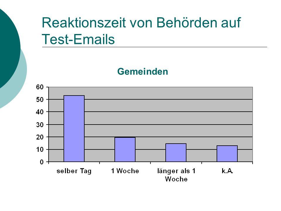 Reaktionszeit von Behörden auf Test-Emails Gemeinden