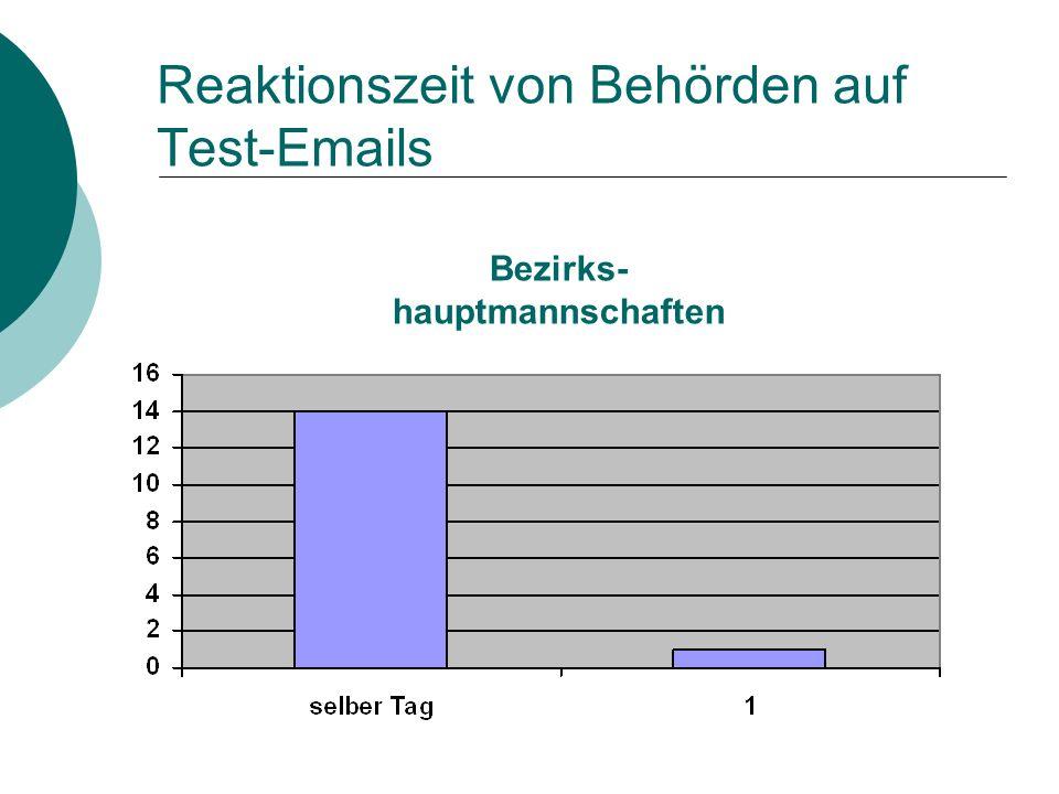 Reaktionszeit von Behörden auf Test-Emails Bezirks- hauptmannschaften