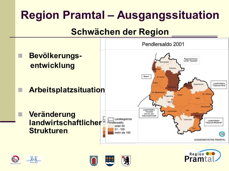 Region Pramtal – Ausgangssituation Schwächen der Region Bevölkerungs- entwicklung Arbeitsplatzsituation Veränderung landwirtschaftlicher Strukturen