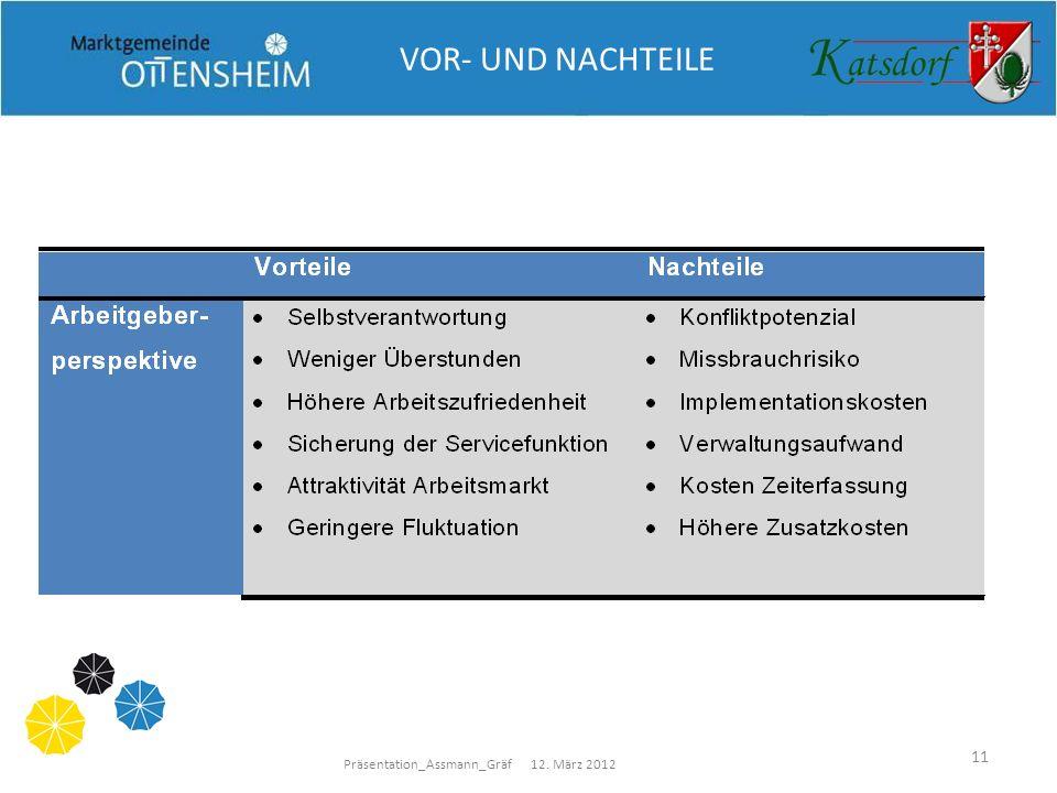 Präsentation_Assmann_Gräf 12. März 2012 11 VOR- UND NACHTEILE
