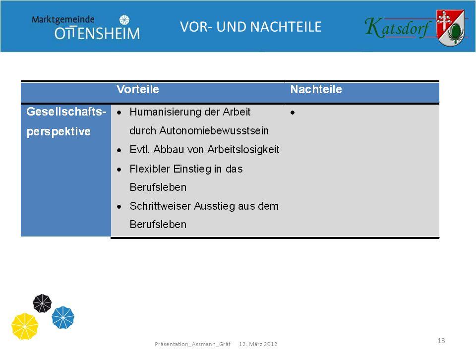 Präsentation_Assmann_Gräf 12. März 2012 13 VOR- UND NACHTEILE