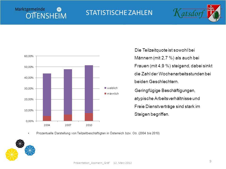 Präsentation_Assmann_Gräf 12. März 2012 9 STATISTISCHE ZAHLEN Die Teilzeitquote ist sowohl bei Männern (mit 2,7 %) als auch bei Frauen (mit 4,9 %) ste
