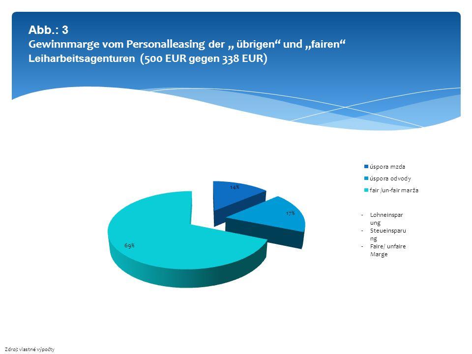 Abb.: 3 Gewinnmarge vo m Personalleasing der übrigen und fairen Leiharbeitsagenturen (500 EUR gegen 338 EUR) Zdroj: vlastné výpočty