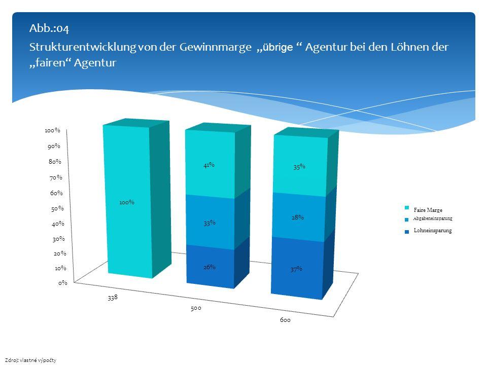 Abb.:04 Strukturentwicklung von der Gewinnmarge übrige Agentur bei den Löhnen der fairen Agentur Zdroj: vlastné výpočty