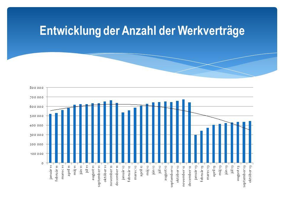Entwicklung der Anzahl der Werkverträge