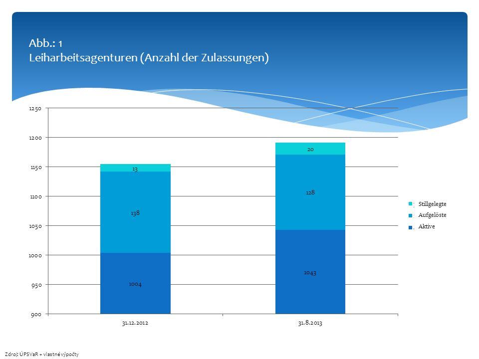 Abb.: 1 Leiharbeitsagenturen (Anzahl der Zulassungen) Zdroj: ÚPSVaR + vlastné výpočty