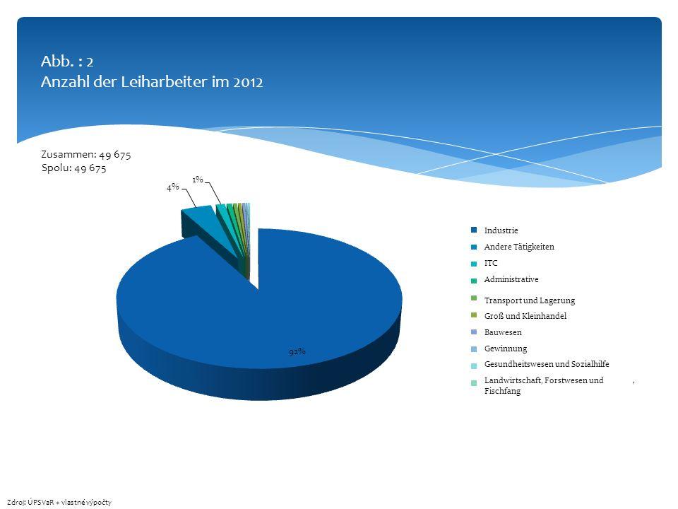 Abb. : 2 Anzahl der Leiharbeiter im 2012 Zdroj: ÚPSVaR + vlastné výpočty Spolu: 49 675