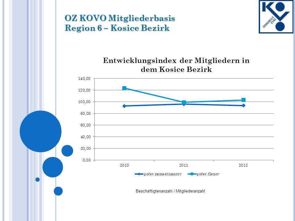 OZ KOVO Mitgliederbasis Region 6 – Kosice Bezirk Beschäftigtenanzahl / Mitgliederanzahl