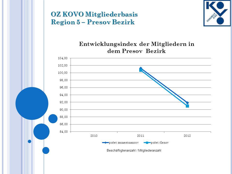 OZ KOVO Mitgliederbasis Region 5 – Presov Bezirk Beschäftigtenanzahl / Mitgliederanzahl