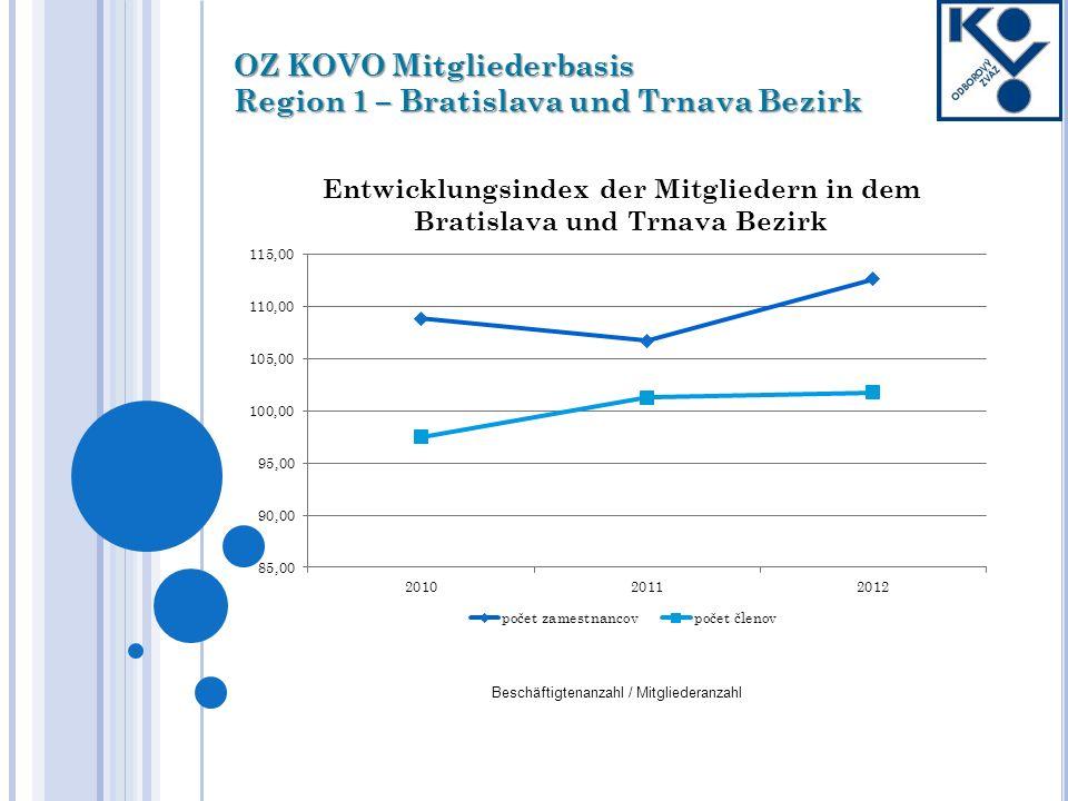 OZ KOVO Mitgliederbasis Region 1 – Bratislava und Trnava Bezirk Beschäftigtenanzahl / Mitgliederanzahl