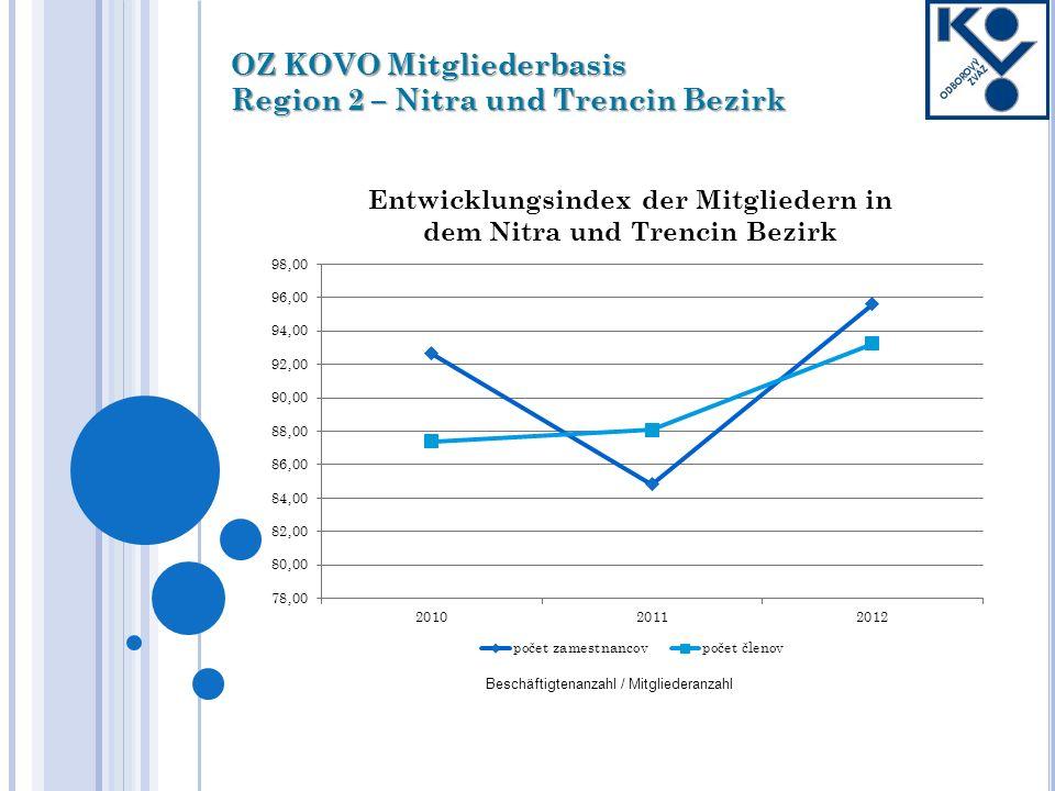 OZ KOVO Mitgliederbasis Region 2 – Nitra und Trencin Bezirk Beschäftigtenanzahl / Mitgliederanzahl