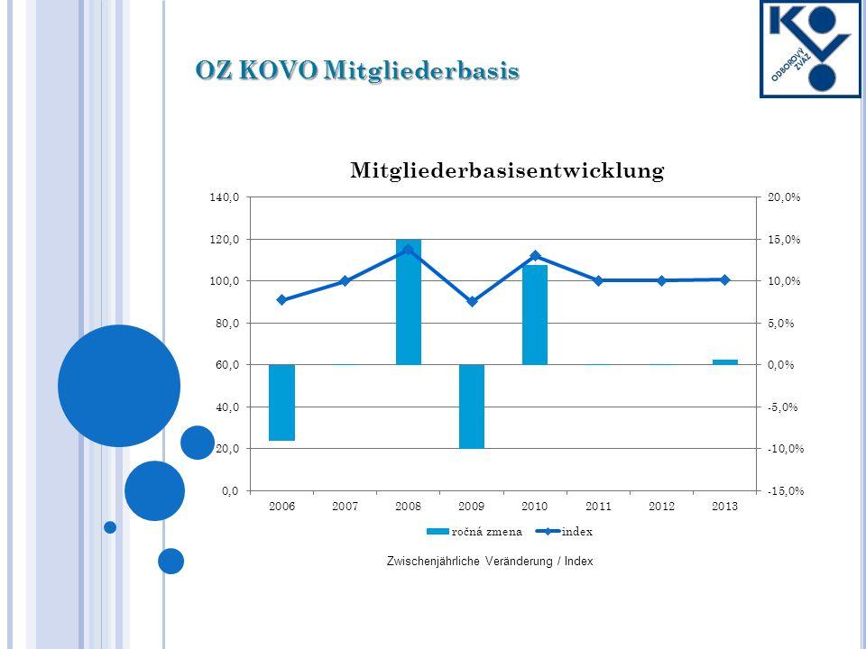 OZ KOVO Mitgliederbasis Zwischenjährliche Veränderung / Index