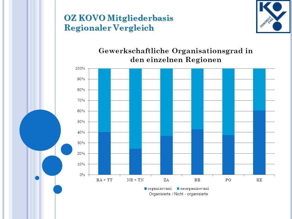OZ KOVO Mitgliederbasis Regionaler Vergleich Wachstum, Rückgang, Stagnation