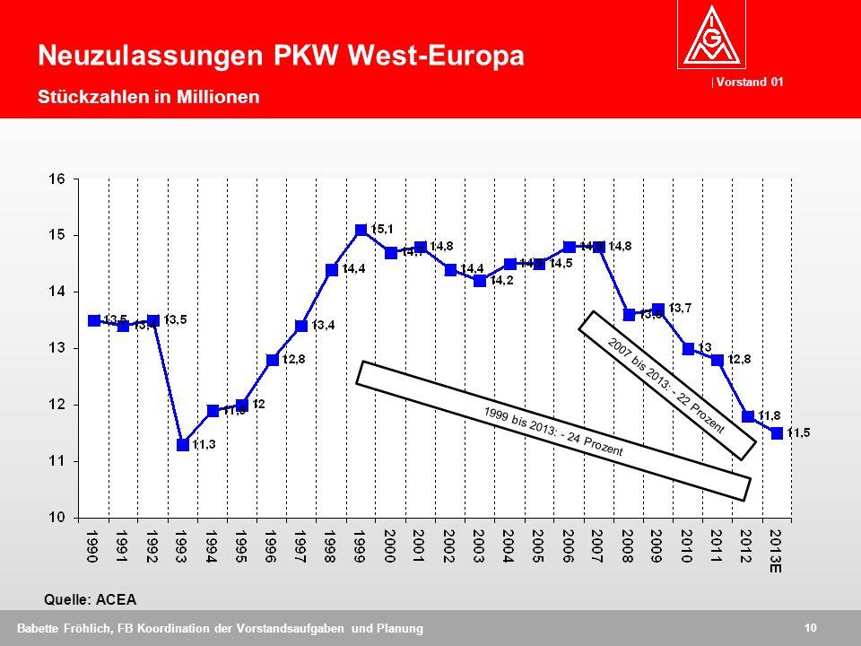 Vorstand 01 10 Babette Fröhlich, FB Koordination der Vorstandsaufgaben und Planung Quelle: ACEA Neuzulassungen PKW West-Europa Stückzahlen in Millionen 1999 bis 2013: - 24 Prozent 2007 bis 2013: - 22 Prozent