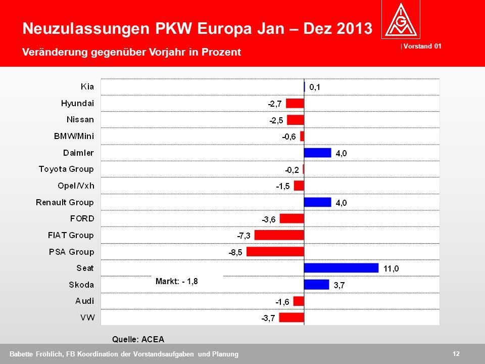 Vorstand 01 12 Babette Fröhlich, FB Koordination der Vorstandsaufgaben und Planung Quelle: ACEA Neuzulassungen PKW Europa Jan – Dez 2013 Veränderung gegenüber Vorjahr in Prozent Markt: - 1,8