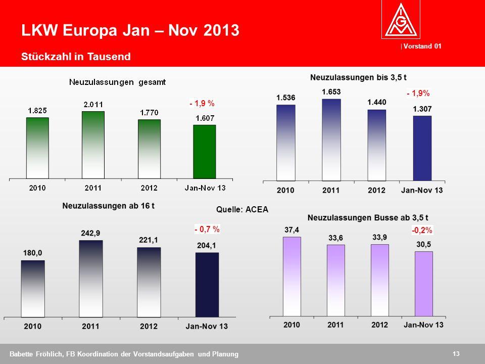 Vorstand 01 13 Babette Fröhlich, FB Koordination der Vorstandsaufgaben und Planung Quelle: ACEA LKW Europa Jan – Nov 2013 Stückzahl in Tausend - 1,9% - 0,7 % -0,2% - 1,9 %