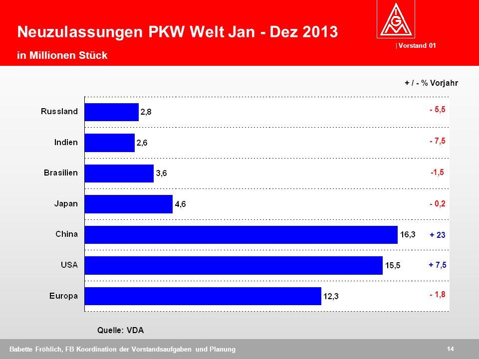 Vorstand 01 14 Babette Fröhlich, FB Koordination der Vorstandsaufgaben und Planung Neuzulassungen PKW Welt Jan - Dez 2013 in Millionen Stück Quelle: VDA - 5,5 - 7,5 -1,5 - 0,2 + 23 + 7,5 - 1,8 + / - % Vorjahr