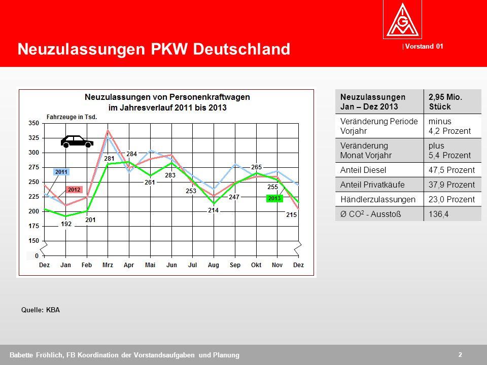 Vorstand 01 2 Babette Fröhlich, FB Koordination der Vorstandsaufgaben und Planung Quelle: KBA Neuzulassungen PKW Deutschland Neuzulassungen Jan – Dez 2013 2,95 Mio.