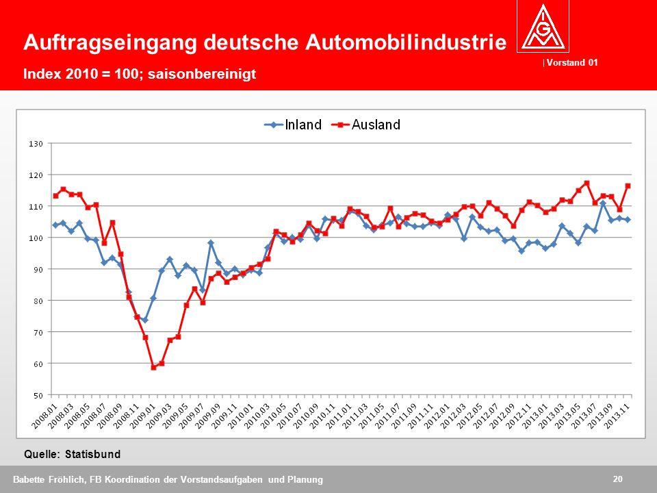 Vorstand 01 20 Babette Fröhlich, FB Koordination der Vorstandsaufgaben und Planung Auftragseingang deutsche Automobilindustrie Index 2010 = 100; saisonbereinigt Quelle: Statisbund